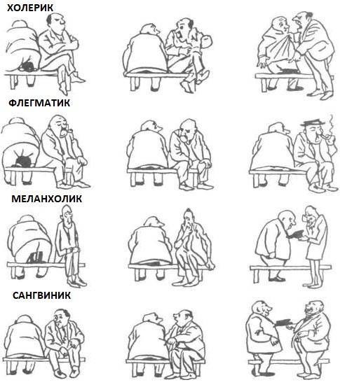 реакция в зависимости от типа характера