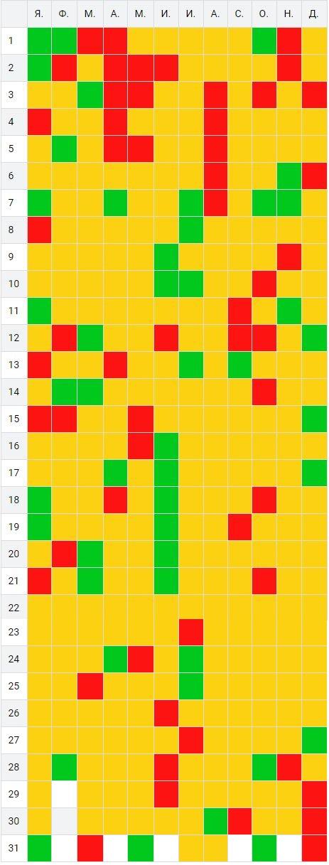 таблица теста