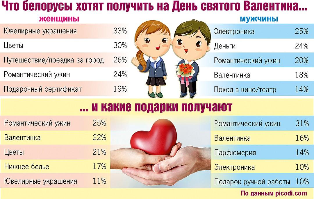 статистика подарков на 14 февраля